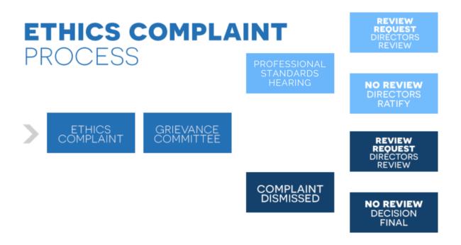 Ethics Complaint Process
